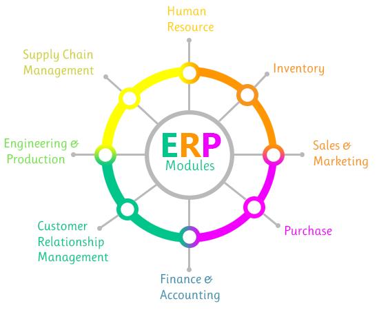 Manufacturing ERP Software in Chennai | Manufacturing ERP in