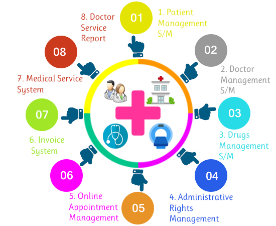 Best Hospital Management System in Chennai | Hospital Management ERP
