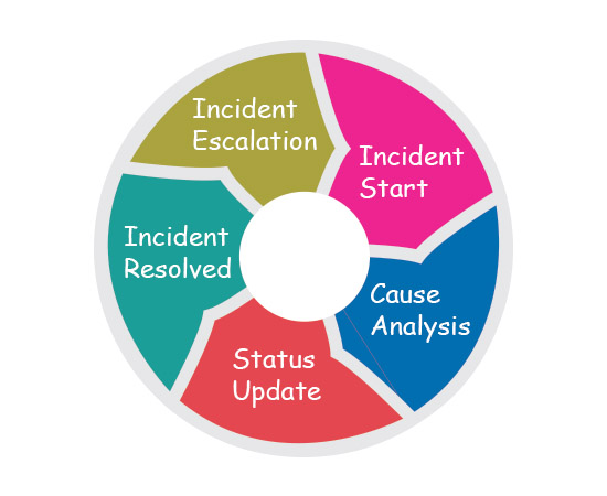 incident management system chennai