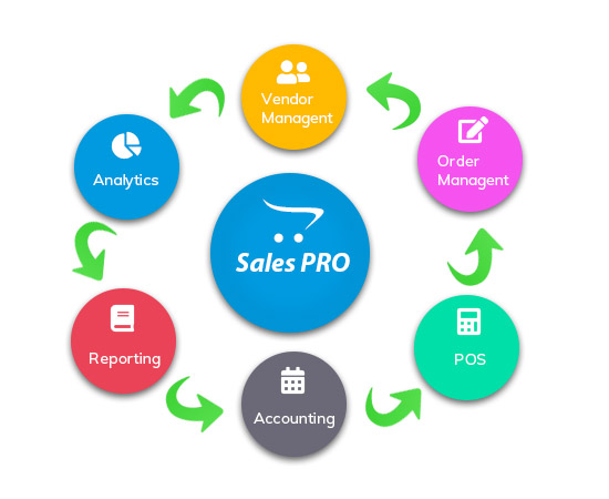sales pro erp software